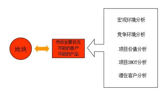项目工作结构分解图